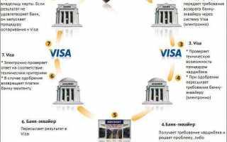Regular charge в сбербанк